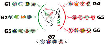 liga mx table 2017 groups soccer translated