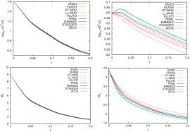 comparing numerical methods for isothermal magnetized supersonic
