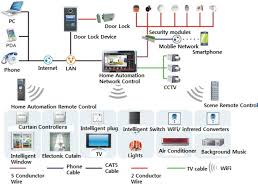 charming wired home automation images block diagram ytproxy us