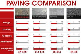 Asphalt Driveway Paving Cost Estimate by Driveway Options Cost Comparison Thesouvlakihouse Com