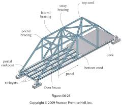 parallel chord roof truss design 100 images structural