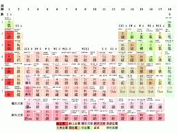 Table Of 4 by File Periodic Table Of Rock Png Wikipedia