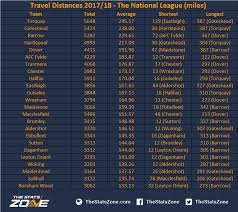 vanarama national league table travel distances 2017 18 the national league the stats zone