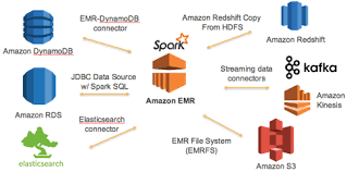 redshift create table exle apache spark connectivity with redshift bdd enabling enterprises