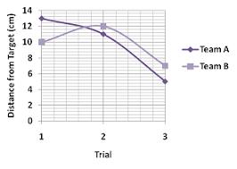 Accuracy Vs Precision Worksheet Answers Accuracy Versus Precision Beanbag Toss Carolina Com