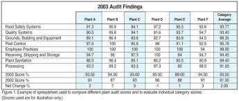awesome audit attitudes jumping through hoops without grinding