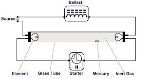Starter Fluorescent Light Fixture Fluorescent Light How It Work Need Of Ballast Starter