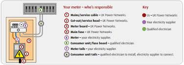 uk power networks what u0027s a cut out