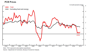 commodities research bureau why is us inflation so low economic forum