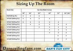ceiling fan blade size for room the diagram below describes the basic assembly of a ceiling fan and