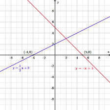 introduction to linear functions boundless algebra