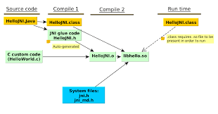 jni tutorial linux eclipse for jni development and debugging on linux java and c