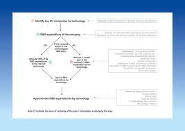 europa methodology setis european commission