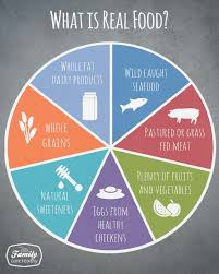 what is real food chart what is real food all living