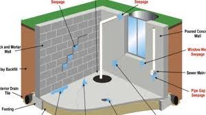 Basement Tanking Methods - basement damp proofing systems uk youtube
