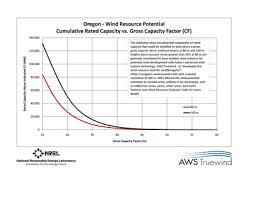 free oregon 80 meter wind energy maps charts