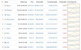 Crypto Crunch News Trends On - why is bitcoin s price down to two month lows techcrunch