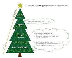 Christmas Tree Shopping Tips - food shopping decision christmas tree connie kelly