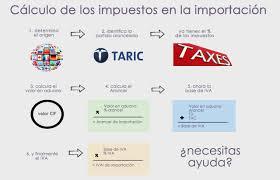 iva en mexico 2016 cómo calcular los impuestos en las importaciones tiba