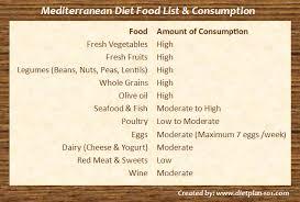 what are the common mediterranean diet foods diet plan 101