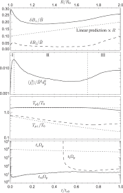 plasma turbulence and kinetic instabilities at ion scales in the