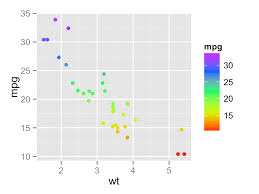 color or colour ggplot2 colors how to change colors automatically and manually