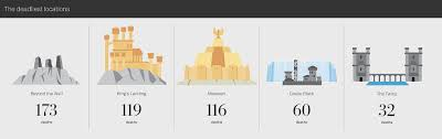 epic infographic tracks every single death on game of thrones
