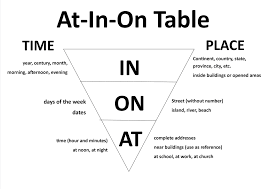 using at in and on tutor