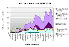 reliable websites for research papers wikipedia academic use wikipedia