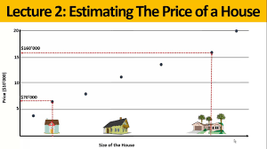 estimate house price machine learning linear regression exle estimate a house s