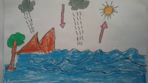 how to draw water cycle l water cycle explaination with drawing