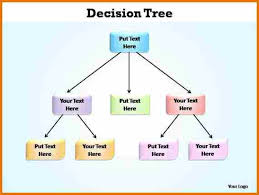 10 blank decision tree template plantemplate info
