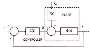 closed loop control schematics of the plant