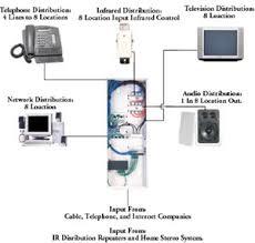 home data wiring diagram wiring diagram simonand