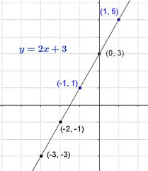 linear and non linear equations