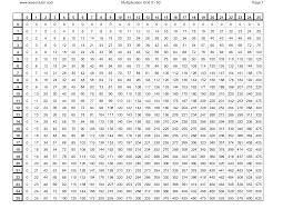 thanksgiving multiplication worksheet multiplication charts from 1 100 printable multiplication chart