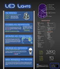 Led Light Bulb Conversion Chart by Led Lights U2014 Design Life Cycle