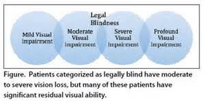 Legally Blind Definition Decreased Vision Blindness As Related To Albinism Pictures