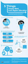 61 best higher education infographics images on pinterest
