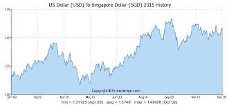 Usd To Sgd 30 Usd Us Dollar Usd To Singapore Dollar Sgd Currency Exchange