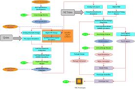 cobham semiconductor solutions asics