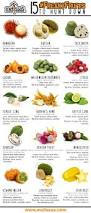 best 25 different kinds of fruits ideas on pinterest pregnancy
