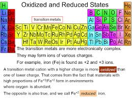 Oxidation Numbers On Periodic Table Charged Atoms Ions Sliderbase