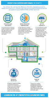 High Efficiency Homes Fact Sheets And Infographics Energy Star