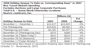cyber monday 2008 second spending day