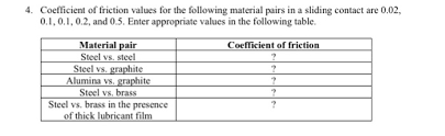 Friction Coefficient Table by Coefficient Of Friction Values For The Following M Chegg Com