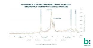 black friday cyber monday are big business for consumer