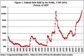 Fiscal Year 2014 National Debt The Need To Balance The Budget And Reduce Federal Debt Cato