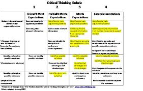 scassess using the critical thinking rubric to assess student work