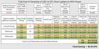 long term cost calculations of led v s cfl lighting bt square peg